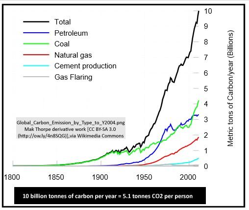 CO2emissions