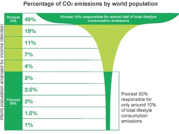 Oxfam_CO2